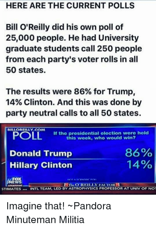 Bill O'Reilly: HERE ARE THE CURRENT POLLS  Bill O'Reilly did his own poll of  25,000 people. He had University  graduate students call 250 people  from each party's voter rolls in all  50 states.  The results were 86% for Trump,  14% Clinton. And this was done by  party neutral calls to all 50 states.  BILLOREILLY COM  POLL  If the presidential election were held  this week, who would win?  86%  Donald Trump  14%  Hillary Clinton  O REILLY  EACTORLI  STIMATES NTL TEAM, LED BY ASTROPHYSICS PROFESSOR AT UNIV OF NOT Imagine that!  ~Pandora   Minuteman Militia