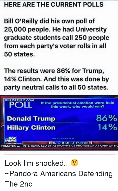 Bill O'Reilly: HERE ARE THE CURRENT POLLS  Bill O'Reilly did his own poll of  25,000 people. He had University  graduate students call 250 people  from each party's voter rolls in all  50 states.  The results were 86% for Trump,  14% Clinton. And this was done by  party neutral calls to all 50 states.  BILLOREILLY COM  POLL  If the presidential election were held  this week, who would win?  86%  Donald Trump  14%  Hillary Clinton  O REILLY  EACTORLI  STIMATES INTL TEAM, LED BY ASTROPHYSICS PROFESSOR AT UNIV OF NC Look I'm shocked...😯 ~Pandora   Americans Defending The 2nd
