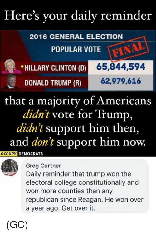 College, Donald Trump, and Hillary Clinton: Here's your daily reminder  2016 GENERAL ELECTION  POPULAR VOTE  * HILLARY CLINTON (D)  65,844,594  DONALD TRUMP (R)  62,979,616  that a majority of Americans  didn't vote for Trump,  didn't support him then,  and don't support him now.  OCCUPY  DEMOCRATS  Greg Curtner  Daily reminder that trump won the  electoral college constitutionally and  won more counties than any  republican since Reagan. He won over  a year ago. Get over it. (GC)