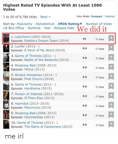 Box Office: Highest Rated TV Episodes With At Least 1000  Votes  1 to 50 of 9,786 titles Next»  Sort by: Popularity | Alphabetical | IMDb RatingV  View Mode: Compact Detailed  Number of Votes  US Box Office Runtime Year Release Date  1. LazyTown (2002-2016)  Episode: Robbie's Dream Team (2014)  2. Lucifer (2015-)  Episode: A Devil of My Word (2018)  3. Game of Thrones (2011-)  Episode: Battle of the Bastards (2016)  4. Breaking Bad (2008-2013)  Episode: Felina (2013)  5. BoJack Horseman (2014-)  Episode: Free Churro (2018)  6. Game of Thrones (2011)  Episode: Hardhome (2015)  7. Person of Interest (2011-2016)  Episode: If-Then-Else (2015)  8. Hannibal (2013-2015)  Episode: Mizumono (2014)  9. Breaking Bad (2008-2013)  Episode: Ozymandias (2013)  10. Game of Thrones (2011-)  Episode: The Rains of Castamere (2013)  10  Rate  9.9  Rate  9.9  Rate  9.9  ☆ Rate  9.9  ☆ Rate  1  9.9  Rate  9.9  Rate  9.9  ☆ Rate  9.9  ☆ Rate  9.9  Rate me irl