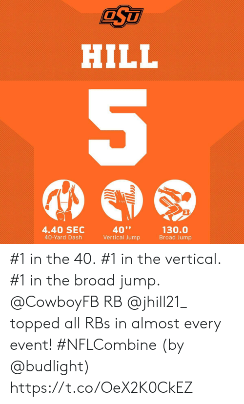 "Topped: HILL  3  4.40 SEC  40-Yard Dash  40""  Vertical Jump  130.0  Broad Jump #1 in the 40. #1 in the vertical. #1 in the broad jump.  @CowboyFB RB @jhill21_  topped all RBs in almost every event! #NFLCombine  (by @budlight) https://t.co/OeX2K0CkEZ"