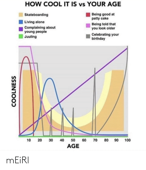 skateboarding: HOW COOL IT IS vs YOUR AGE  Being good at  patty cake  Skateboarding  Living alone  Being told that  you look older  Complaining about  young people  Juuling  Celebrating your  birthday  90  40  100  10  30  60  70  80  50  AGE  COOLNESS  20 mEiRl