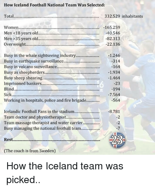 Brigading: How Iceland Football National Team Was Selected  Total  332.529 inhabitants  Women...................................  165.259  -40.546  Men <18 years old  Men 35 years old  -82.313  22.136  Overweight.  Busy in the whale sightseeing industry  1.246  314  Busy in earthquake surveillance  Busy in volcano surveillance...........................................  -164  Busy as sheepherders...........................................................  1.934  Busy sheep shearing.....................................  1.464  Imprisoned bankers.  23  Blind................................................  194  -7.564  Sick....................  Working in hospitals, police and fire brigade.  564  Icelandic Football Fans in the stadium  -8.781  Team doctor and physiotherapist  Team massage therapist and water carrier...................  Busy managing the national football team.......  Rest.........................................  (The coach is from Sweden) How the Iceland team was picked..