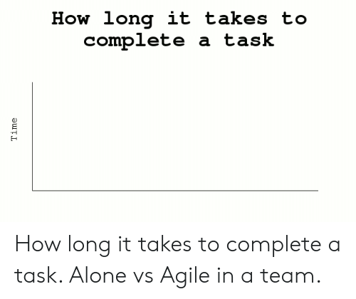 Being Alone, Time, and How: How long it takes to  complete a task  Time How long it takes to complete a task. Alone vs Agile in a team.