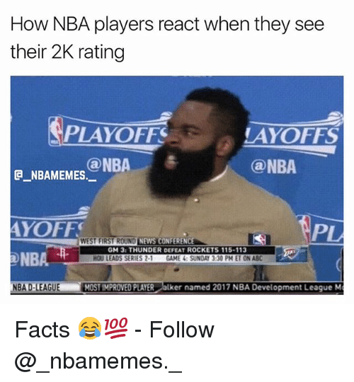 Defeation: How NBA players react when they see  their 2K rating  PLAYOFF  AYOFFS  @NBA  ONBA e  G NBAMEMES.  AYOFF  NBA  BA D-LEAGUE MOST IMPROVED PLAYER alker named 2017 NBA Development League M  WEST FIRST ROUND  NEWS CONFERENC  GM 3: THUNDER DEFEAT ROCKETS 115-113  HOU LEADS SERIES 2-1 GAME 4: SUNDAY 3:30 PM ET ON ABC Facts 😂💯 - Follow @_nbamemes._