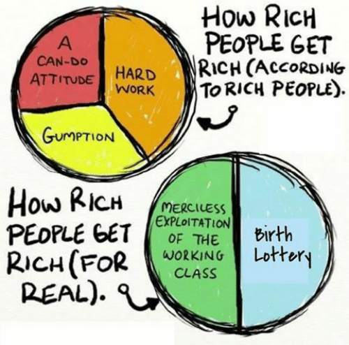 Attitude: How RICH  PEOPLE GET  RICH (ACCORDING  TO RICH PEOPLE)  A  CAN-DO  HARD  WORK  ATTITUDE  GUMPTION  How RICH  PEOPLE GET  RICH(FOR  REAL)  MERCILESS  EXPLOITATION  OF THE  Birth  Lottery  WORKING  CLASS