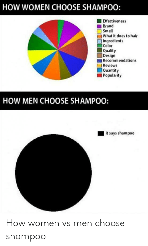 choose: How women vs men choose shampoo