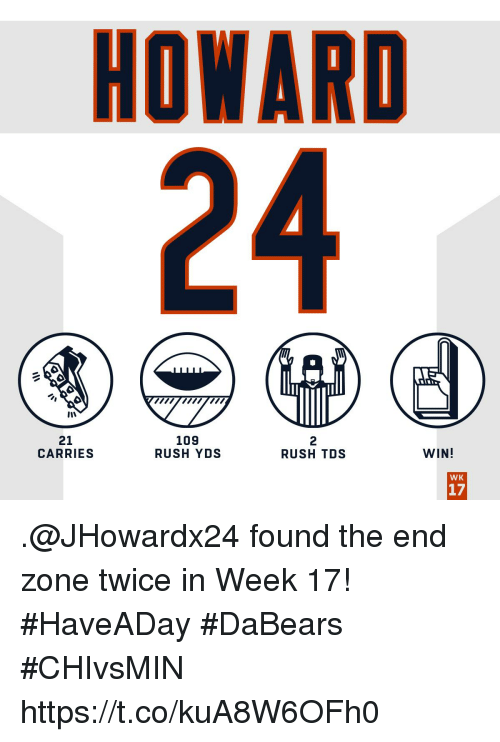 Memes, Rush, and 🤖: HOWARD  24  21  CARRIES  109  RUSH YDS  2  RUSH TDS  WIN!  WK  17 .@JHowardx24 found the end zone twice in Week 17! #HaveADay #DaBears  #CHIvsMIN https://t.co/kuA8W6OFh0