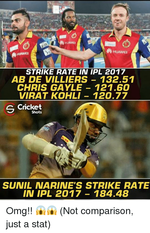 Memes, Omg, and Cricket: HUAWEI  HUAWEI  STRIKE RATE IN IPL 2017  AB DE VILLIERS 132.51  CHRIS GAYLE 121.60  VIRAT KOHLI 120.77  S Cricket  Shots  SUNIL NARINE'S STRIKE RATE  IN IPL 2017 184.48 Omg!! 😱😱 (Not comparison, just a stat)