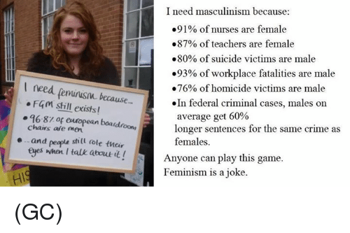 Crime, Feminism, and Memes: I need masculinism because:  .91% of nurses are female  .87% of teachers are female  .80% of suicide victims are male  .93% of workplace fatalities are male  need .76% of homicide victims are male  F4m still  because  In federal criminal cases, males on  exists!  average get 60%  96-81 of european boa  chairs are longer sentences for the same crime as  and people still dole their  females.  eyes when I talk about  it! Anyone can play this game.  Feminism is a joke. (GC)