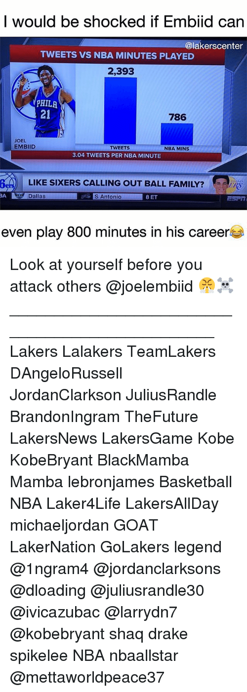 Basketball, Drake, and Family: I would be shocked if Embiid can  @lakerscenter  TWEETS VS NBA MINUTES PLAYED  2,393  PHILR  21  786  JOEL  EMBIID  TWEETS  NBA MINS  3.04 TWEETS PER NBA MINUTE  620  Den  LIKE  LIKE SIXERS CALLING OUT BALL FAMILY?  BA  Dallas  S Antonio  8 ET  even play 800 minutes in his careers Look at yourself before you attack others @joelembiid 😤☠️ ________________________________________________ Lakers Lalakers TeamLakers DAngeloRussell JordanClarkson JuliusRandle BrandonIngram TheFuture LakersNews LakersGame Kobe KobeBryant BlackMamba Mamba lebronjames Basketball NBA Laker4Life LakersAllDay michaeljordan GOAT LakerNation GoLakers legend @1ngram4 @jordanclarksons @dloading @juliusrandle30 @ivicazubac @larrydn7 @kobebryant shaq drake spikelee NBA nbaallstar @mettaworldpeace37