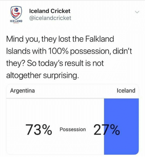 Anaconda, Memes, and Lost: Iceland Cricket  CELAND @icelandcricket  Mind you, they lost the Falkland  Islands with 100% possession, didn't  they? So today's result is not  altogether surprising.  Argentina  Iceland  72%  21%  Possession
