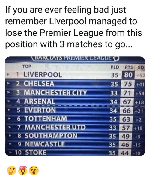 Feeling Bad: If you are ever feeling bad just  remember Liverpool managed to  lose the Premier League from this  position with 3 matches to go...  TOP  1 LIVERPOOL  2 CHELSEA  PLD PTS GD  35 80+52  si 75  35  +41  +54  +18  33 71  4 ARSENAL  5 EVERTON  34  66 +21  34  35 63  +2  +18  3 57  35 49  35 46  35 44  8 SOUTH  9 NEWCAST  -15  10 STOKE  10 🤔🤯😵