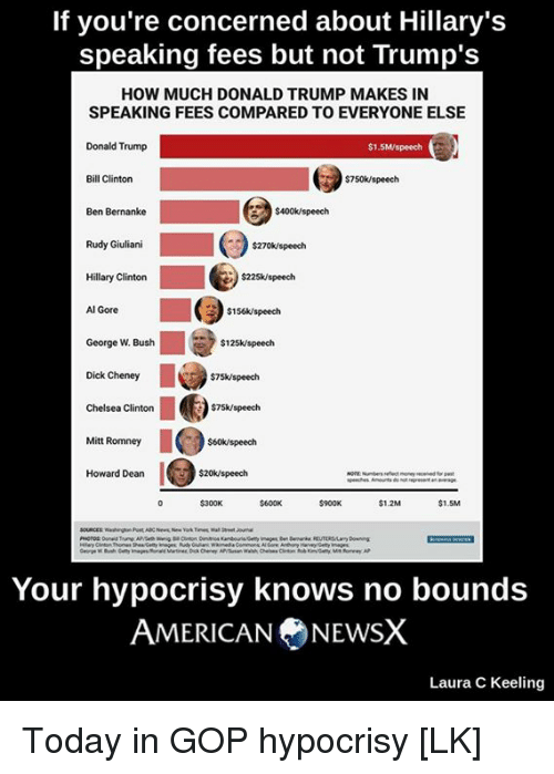 Giuliani: If you're concerned about Hillary's  speaking fees but not Trump's  HOW MUCH DONALDTRUMP MAKES IN  SPEAKING FEES COMPARED TO EVERYONE ELSE  Donald Trump  $1.5  $7  speech  Bill Clinton  S4ook speech  Ben Bernanke  Rudy Giuliani  $270k speech  Hillary Clinton  $22Sk/speech  Al Gore  $156k/speech  George W. Bush  $125k speech  Dick Cheney  $75k speech  $75k/speech  Chelsea Clinton  Mitt Romney  $60k speech  Howard Dean  $20k speech  $1.2M  $1.5M  Your hypocrisy knows no bounds  AMERICAN NEWSX  Laura C Keeling Today in GOP hypocrisy [LK]