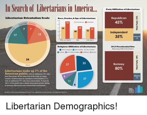 Anaconda, Lean, and Obama: In Search of Libertarians in Americ.  Party Affiliation of Libertarians  Republican  45%  Libertarian Orientation Scale  Race, Gender, ó Age of Libertarians  100  nalist Libertaria  94  All Americans Libertarians  066  68  62  48  53  Independent  35%  20  Democrat  5%  White, non-Hispanic  Male  Under Age 50  2012 Presidential Vote  Among Libertarians  Religious Affiliation of Libertarians  White Evangelical White Mainline Other Christian  CatholicNon-Christian Religious Unafliated Refused  54  23  27  Romney  Mixed  80%  Libertarians make up 7% of the  American public, with an additional 15% who  lean libertarian. At the other end of the scale, an equal  number of Americans are consistent communalists (7%)  with an additional 17% who lean communalist. A majority  (54%) of the public has a mixed ideological profile, falling  in between libertarian and communalist orientations.  Obama  5%  27  4  Public  Religion  Research  Institute  SOURCE: PUBLIC RELIGION RESEARCH INSTITUTE, AMERICAN VALUES SURVEY, OCTOBER 2013 (N-2,317)