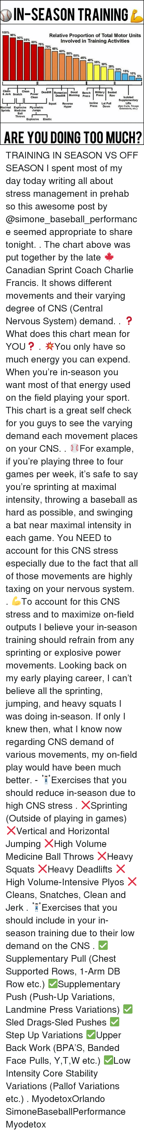 Anaconda, Baseball, and Charlie: IN-SEASON TRAINING  100%  95%  Relative Proportion of Total Motor Units  90%  85%  involved in Training Activities  80%  75%  70%  60%  55%  50%  35%  30%  25%  20%  15%  10%  5%  Clean  Clean  Deadlift Romanian  Good  Military Seated  Bench  snatch Power  Clean  & Jerk Deadlift Morning Press  Press  Row Isolated  Supplementary  Incline Lat Pull  Squat  Reverse  Press  Down  (Arm Curls, Triceps  Hyper  Maximal Explosive Plyometric  Extensions, etc.)  Jumps  Sprints  Medicine  Ball  Throws  Explosive  Elastic  ARE YOU DOING TOO MUCH? TRAINING IN SEASON VS OFF SEASON I spent most of my day today writing all about stress management in prehab so this awesome post by @simone_baseball_performance seemed appropriate to share tonight. . The chart above was put together by the late 🍁Canadian Sprint Coach Charlie Francis. It shows different movements and their varying degree of CNS (Central Nervous System) demand. . ❓What does this chart mean for YOU❓ . 💥You only have so much energy you can expend. When you're in-season you want most of that energy used on the field playing your sport. This chart is a great self check for you guys to see the varying demand each movement places on your CNS. . ⚾️For example, if you're playing three to four games per week, it's safe to say you're sprinting at maximal intensity, throwing a baseball as hard as possible, and swinging a bat near maximal intensity in each game. You NEED to account for this CNS stress especially due to the fact that all of those movements are highly taxing on your nervous system. . 💪To account for this CNS stress and to maximize on-field outputs I believe your in-season training should refrain from any sprinting or explosive power movements. Looking back on my early playing career, I can't believe all the sprinting, jumping, and heavy squats I was doing in-season. If only I knew then, what I know now regarding CNS demand of various movements, my on-field play would have been much better. - 🏋🏻Exercises that you should reduce in-season due to high CNS stress . ❌Sprinting (Outside of playing in games) ❌Vertical and Horizontal Jumping ❌High Volume Medicine Ball Throws ❌Heavy Squats ❌Heavy Deadlifts ❌High Volume-Intensive Plyos ❌Cleans, Snatches, Clean and Jerk . 🏋🏻Exercises that you should include in your in-season training due to their low demand on the CNS . ✅Supplementary Pull (Chest Supported Rows, 1-Arm DB Row etc.) ✅Supplementary Push (Push-Up Variations, Landmine Press Variations) ✅Sled Drags-Sled Pushes ✅Step Up Variations ✅Upper Back Work (BPA'S, Banded Face Pulls, Y,T,W etc.) ✅Low Intensity Core Stability Variations (Pallof Variations etc.) . MyodetoxOrlando SimoneBaseballPerformance Myodetox