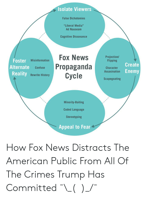 "News, American, and Fox News: Isolate Viewers  False Dichotomies  ""Liberal Media""  Ad Nauseam  Cognitive Dissonance  Fox News  Projection/  Flipping  Foster Misinformation  Propaganda  Cycle  Create  Alternate  Confuse  Character  Enemy  Assasination  Reality  Rewrite History  Scapegoating  Minority-Baiting  Coded Language  Stereotyping  Appeal to Fear How Fox News Distracts The American Public From All Of The Crimes Trump Has Committed ¯\_(ツ)_/¯"