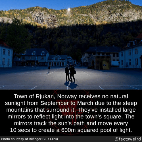Memes, Flickr, and Norway: IT IT  ra  Town of Rjukan, Norway receives no natural  sunlight from September to March due to the steep  mountains that surround it. They've installed large  mirrors to reflect light into the town's square. The  mirrors track the sun's path and move every  10 secs to create a 600m squared pool of light.  Photo courtesy of Bilfinger SE Flickr  @factsweird