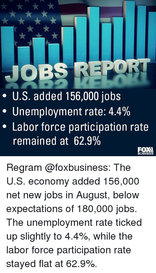 Memes, Business, and Jobs: JOBS REPO  * U.S. added 156,000 jobs  Unemployment rate: 4.4%  * Labor force participation rate  remained at 62.9%  BUSINESS Regram @foxbusiness: The U.S. economy added 156,000 net new jobs in August, below expectations of 180,000 jobs. The unemployment rate ticked up slightly to 4.4%, while the labor force participation rate stayed flat at 62.9%.