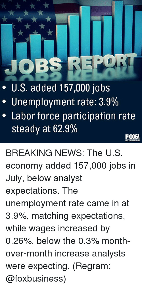Memes, News, and Breaking News: JOBS REPO  * U.S. added 157,000 jobs  Unemployment rate: 3.9%  * Labor force participation rate  steady at 62.9%  BUSINESS BREAKING NEWS: The U.S. economy added 157,000 jobs in July, below analyst expectations. The unemployment rate came in at 3.9%, matching expectations, while wages increased by 0.26%, below the 0.3% month-over-month increase analysts were expecting. (Regram: @foxbusiness)