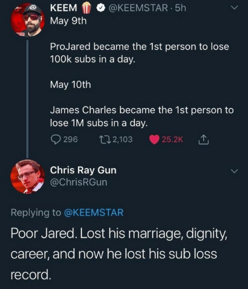 Marriage, Lost, and Jared: KEEMKEEMSTAR.5h  May 9th  ProJared became the 1st person to lose  100k subs in a day.  May 10th  James Charles became the 1st person to  lose 1M subs in a day.  9296 t2,103 25.2k  Chris Ray Gun  @ChrisRGun  Replying to @KEEMSTAR  Poor Jared. Lost his marriage, dignity,  career, and now he lost his sub loss  record