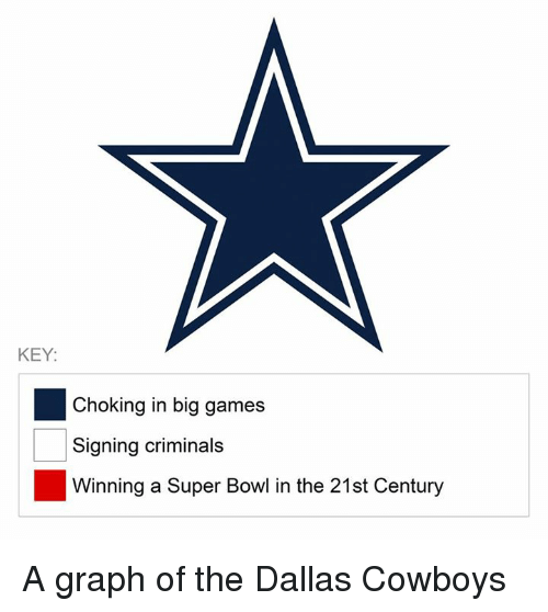 Dallas Cowboys, Nfl, and Super Bowl: KEY:  Choking in big games  Signing criminals  Winning a Super Bowl in the 21st Century A graph of the Dallas Cowboys