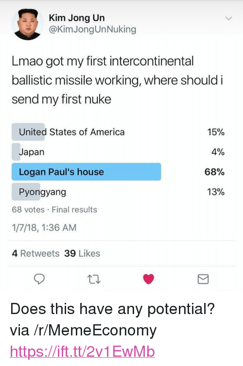 "America, Kim Jong-Un, and Lmao: Kim Jong Un  @KimJongUnNuking  Lmao got my first intercontinental  ballistic missile working, where should i  send my first nuke  United States of America  Japan  Logan Paul's house  Pyongyang  15%  4%  68%  13%  68 votes Final results  1/7/18, 1:36 AM  4 Retweets 39 Likes <p>Does this have any potential? via /r/MemeEconomy <a href=""https://ift.tt/2v1EwMb"">https://ift.tt/2v1EwMb</a></p>"