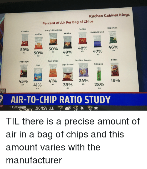 Baked, Cheetos, and Fritos: Kitchen Cabinet Kings  Percent of Air Per Bag of Chips  Cape Cod  Doritos  CheetoS  Stacy's Pita Chips  Kettle Brand  Ruffles  TERRA  50%  48%  4690  5990  Air  50% Air 49% Air 47%  Alr  Alr  Air  Air  Tostitos Scoops  Fritos  Popchips  Sun Chips  Lays  Lays Baked  Pringles  itos  45%  41%  34%  Air 41% Ar 39% Ar 28%  Alr  Alr  Alr  AIR-TO-CHIP RATIO STUDY  40  THEWEATHER  71° TIL there is a precise amount of air in a bag of chips and this amount varies with the manufacturer
