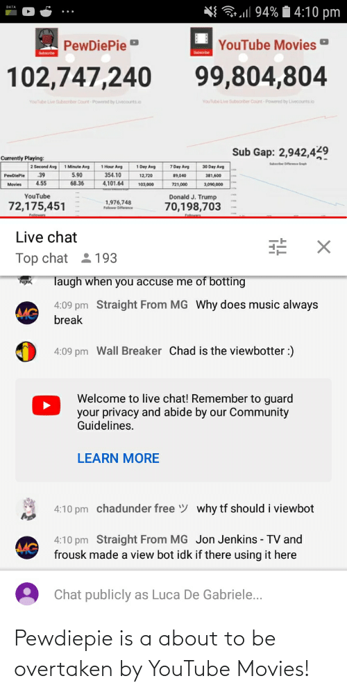 Botting: l 94% i 4:10 pm  DATA  YouTube Movies  PewDiePie  99,804,804  102,747,240  YouTube Live Subsorber Count- Powered by Livecounts io  YouTube Live Subscnber Count-Powered by Livecounts.io  Sub Gap: 2,942,429  Currently Playing:  Suerber bierence Graph  1 Minute Avg  7 Day Avg  2 Second Avg  1 Hour Avg  1 Day Avg  30 Day Avg  .39  5.90  354.10  PewDiePie  89,040  381,600  12,720  4.55  4,101.64  68.36  Movies  103,000  721,000  3,090,000  YouTube  Donald J. Trump  1,976,748  72,175,451  70,198,703  Follewer Diference  Follewer  Live chat  Top chat  2 193  laugh when you accuse me of botting  4:09 pm Straight From MG Why does music always  MG  break  4:09 pm Wall Breaker Chad is the viewbotter :)  Welcome to live chat! Remember to guard  your privacy and abide by our Community  Guidelines.  LEARN MORE  4:10 pm chadunder free y why tf should i viewbot  4:10 pm Straight From MG Jon Jenkins - TV and  frousk made a view bot idk if there using it here  MG  Chat publicly as Luca De Gabriele... Pewdiepie is a about to be overtaken by YouTube Movies!