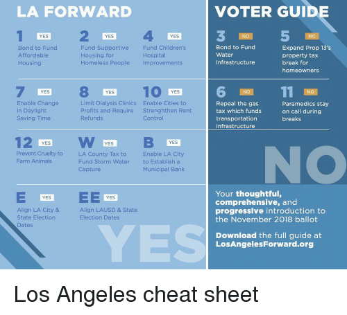 comprehensive: LA FORWARD  VOTER GUIDE  NO  NO  Bond to Fund  Affordable  Housing  Fund Supportive  Housing for  Homeless People  Fund Children's  Hospital  Improvements  Bond to Fund  Water  Infrastructure  Expand Prop 13's  property tax  break for  homeowners  8 KES 10  YES  NO  Enable Change  in Daylight  Saving lime  Limit Dialysis Clinics  Profits and Require  Refunds  Enable Cities to  Strenghthen Rent  Control  Repeal the gas  tax which funds  transportation  infrastructure  Paramedics stay  on call during  breaks  YES  YES  YES  NO  Prevent Cruelty to  Farm Animals  LA County Tax to  Fund Storm Water  Capture  Enable LA City  to Establish a  Municipal Bank  Your thoughtful,  comprehensive, and  progressive introduction to  the November 2018 ballot  YES  YES  Align LA City &  State Election  Dates  Align LAUSD & State  Election Dates  YES  Download the full guide at  LosAngelesForward.org Los Angeles cheat sheet