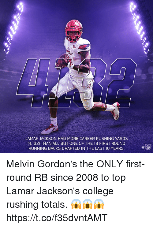 College, Memes, and Nfl: LAMAR JACKSON HAD MORE CAREER RUSHING YARDS  (4,132) THAN ALL BUT ONE OF THE 18 FIRST ROUND  RUNNING BACKS DRAFTED IN THE LAST 10 YEARS  NFL Melvin Gordon's the ONLY first-round RB since 2008 to top Lamar Jackson's college rushing totals. 😱😱😱 https://t.co/f35dvntAMT