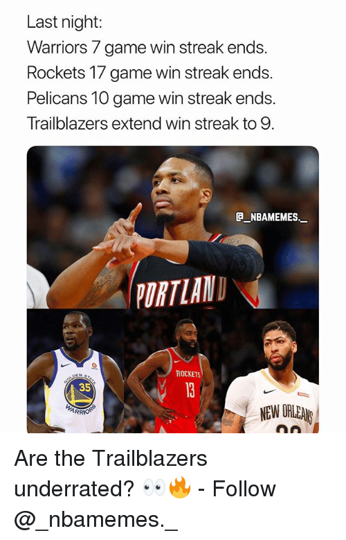 Memes, Game, and Warriors: Last night:  Warriors 7 game win streak ends.  Rockets 17 game win streak ends.  Pelicans 10 game win streak ends.  Trailblazers extend win streak to 9.  E NBAMEMES_  URTLAN  ROCKET  35  NEW ORLEAN Are the Trailblazers underrated? 👀🔥 - Follow @_nbamemes._