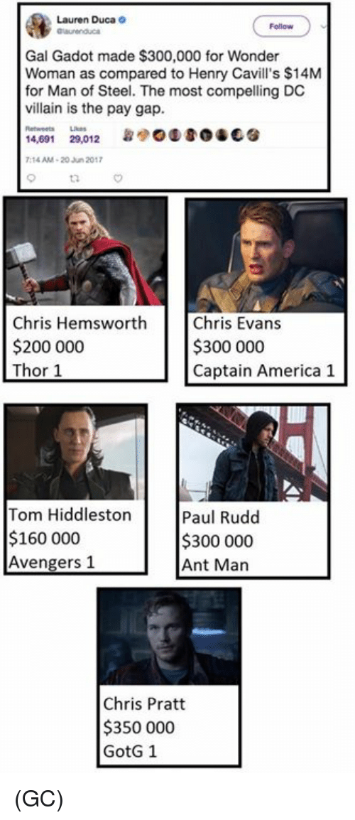 America, Bailey Jay, and Chris Evans: Lauren Duca  Gal Gadot made $300,000 for Wonder  Woman as compared to Henry Cavill's $14M  for Man of Steel. The most compelling DC  villain is the pay gap.  14,691  29,012  7:14 AM 20 Jun 2017  Chris Hemsworth  Chris Evans  $200 000  $300 000  Thor 1  Captain America 1  Tom Hiddleston  Paul Rudd  $160 000  $300 000  Avengers 1  Ant Man  Chris Pratt  $350 000  GotG 1 (GC)