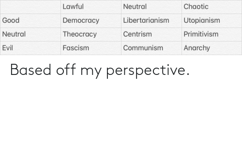 Libertarianism: Lawful  Chaotic  Neutral  Utopianism  Good  Libertarianism  Democracy  Neutral  Theocracy  Centrism  Primitivism  Communism  Anarchy  Evil  Fascism Based off my perspective.