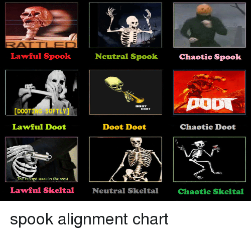 Spock, Chaotic, and Neutral: Lawful Spook  Neutral Spook  Chaotic Spook  [DOOTING SOFTLY]  Lawful Doot  Doot Doot  The fastest spock in the vrest  Lawful Skeltal  Neutral Skeltal  Chaotic Skeltal spook alignment chart