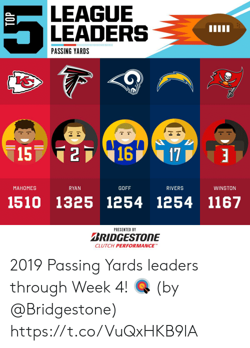 Memes, 🤖, and League: LEAGUE  LEADERS  PASSING YARDS  15 216  17  RYAN  МАНОМES  GOFF  RIVERS  WINSTON  1254 1167  1510 1325 1254  PRESENTED BY  BRIDGESTONE  CLUTCH PERFORMANCE  TOP 2019 Passing Yards leaders through Week 4! 🎯  (by @Bridgestone) https://t.co/VuQxHKB9lA
