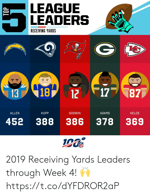 allen: LEAGUE  LEADERS  RECEIVING YARDS  13 18 12  17  877  ALLEN  KUPP  GODWIN  ADAMS  KELCE  378  452 388  386  369  NFL  TOP 2019 Receiving Yards Leaders through Week 4! 🙌 https://t.co/dYFDROR2aP