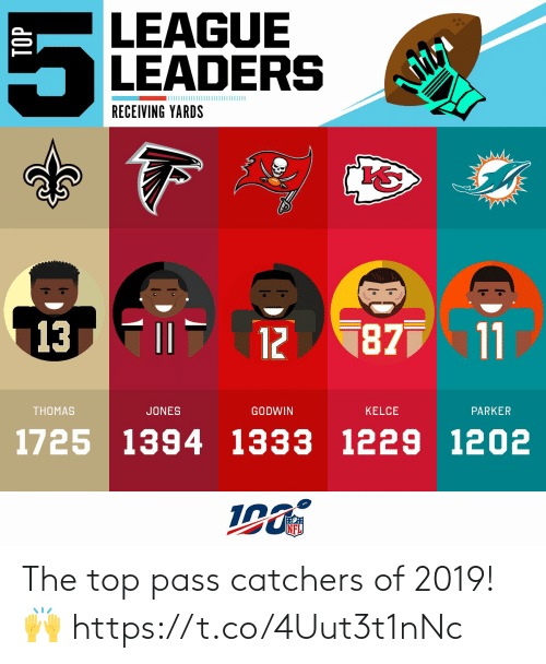 jones: LEAGUE  LEADERS  RECEIVING YARDS  187 11  13  12  THOMAS  JONES  GODWIN  KELCE  PARKER  1725 1394 1333 1229 1202  NFL  TOP  OM The top pass catchers of 2019! 🙌 https://t.co/4Uut3t1nNc