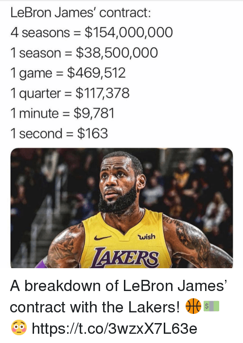 Los Angeles Lakers, LeBron James, and Game: LeBron James' contract:  4 seasons $154,000,000  1 season = $38,500,000  1 game $469,512  1 quarter $117,378  1 minute $9,781  1 second $163  wish  AKERS A breakdown of LeBron James' contract with the Lakers! 🏀💵😳 https://t.co/3wzxX7L63e