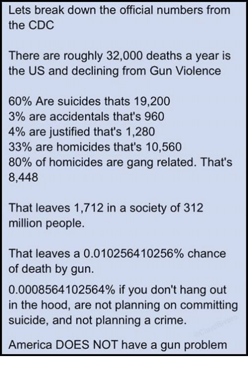 cdc: Lets break down the official numbers fromm  the CDC  There are roughly 32,000 deaths a year is  the US and declining from Gun Violence  60% Are suicides thats 19,200  3% are accidentals that's 960  4% are justified that's 1,280  33% are homicides that's 10,560  80% of homicides are gang related. That's  8,448  That leaves 1,712 in a society of 312  million people  That leaves a 0.010256410256% chance  of death by gun.  0.0008564102564% if you don't hang out  in the hood, are not planning on committing  suicide, and not planning a crime.  America DOES NOT have a gun problem