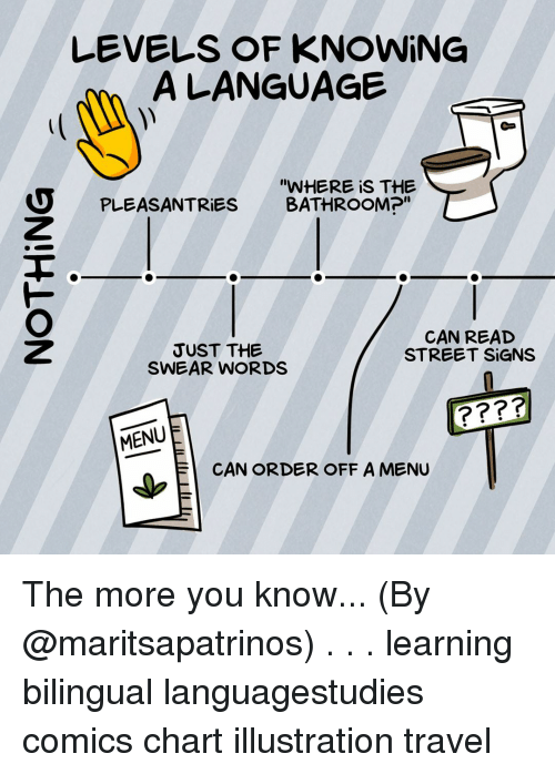 "Memes, The More You Know, and Travel: LEVE S OF KNOWING  A LANGUAGE  PLEASANTRiES  ""WHERE is THE  BATHROOM?""  JUST THE  SWEAR WORDS  CAN READ  STREET SİGNS  MENUE  ↓EI  に中  CAN ORDER OFF A MENU The more you know... (By @maritsapatrinos) . . . learning bilingual languagestudies comics chart illustration travel"