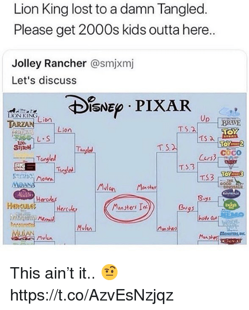 CoCo, Pixar, and Lost: Lion King lost to a damn Tangled  Please get 2000s kids outta here..  Jolley Rancher @smjxmj  Let's discuss  IsNE PIXAR  ON KING  Lion  Up--「BRAVE  Lion  TS.2  SiTe  T S  cOCO  Tangled  MOANA  Mlen nshd  Monsters In  0  HenguLe  Herda  Bu  hoile a  Mvlen  honsten  ulAN This ain't it.. 🤨 https://t.co/AzvEsNzjqz