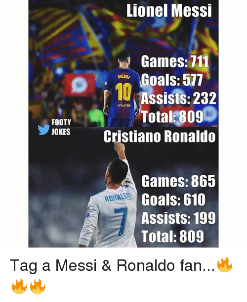 Goals, Memes, and Lionel Messi: Lionel Messi  Games: 711  Goals:577  Assists: 232  Total:809  LESS  10  unikef &  FOOTY  JOKESCristiano Ronaldo  Games: 865  Goals: 610  Assists: 199  Total: 809  RONALLD Tag a Messi & Ronaldo fan...🔥🔥🔥