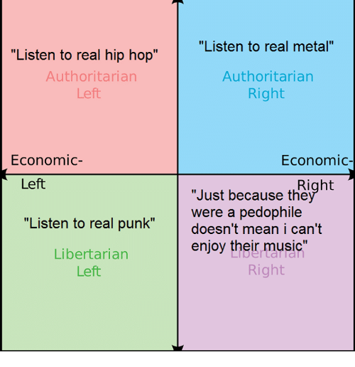 "Pedophillic: ""Listen to real hip hop""  Authoritarian  Left  Economic  Left  ""Listen to real punk""  Libertarian  Left  ""Listen to real metal""  Authoritarian  Right  Economic  Right  ""Just because the  were a pedophile  doesn't mean i can't  enjoy their music  Right"