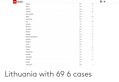 Lithuania: Lithuania with 69 6 cases