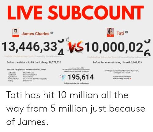 Birthday, Dad, and Demi Lovato: LIVE SUBCOUNT  Tati  James Charles  13,446,334 Vs10,000,02g  YouTube Live Subscriber Count-Powered by SocialBlade.conm  YouTube Live Subscriber Count-Powered by SocialBlade.com  Before the sister ship hit the iceberg: 16,572,826  Before James un-sistering himself: 5,908,733  wow almost hitting 200kt  i'm really grateful and incred bly overwhelmed  thank you guys so much for all the support  Notable people who have unfollowed james:  don't forget to press like and subscribe if you want,  itl help me out a bunch!  Jeffree Star  Tati herself  Kylie Jenner  Kim Kardashian David Dobrik [Still following on IG  Halsey  Shawn Mendes  Emma Chamberlain  Grayson Dolan  hi mom and dad i love you  and dad happy birthday  95,614  Demi Lovato  follow on insta: @actualtea4real Tati has hit 10 million all the way from 5 million just because of James.
