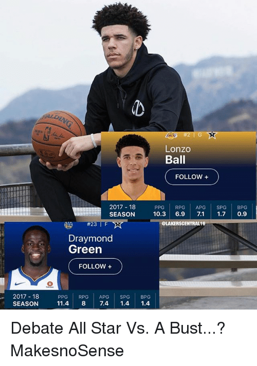 Draymond Green: Lonzo  Ball  FOLLOW +  2017 18  SEASON  PPG RPG APG SPG BPG  10.3 6.9 7.1 1.7 0.9  #23 | F  eLAKERSCENTRAL16  Draymond  Green  FOLLOW +  2017 18  SEASON  PPG RPG APG SPG BPG  11.4 8 7.4 1.4 1.4 Debate All Star Vs. A Bust...? MakesnoSense