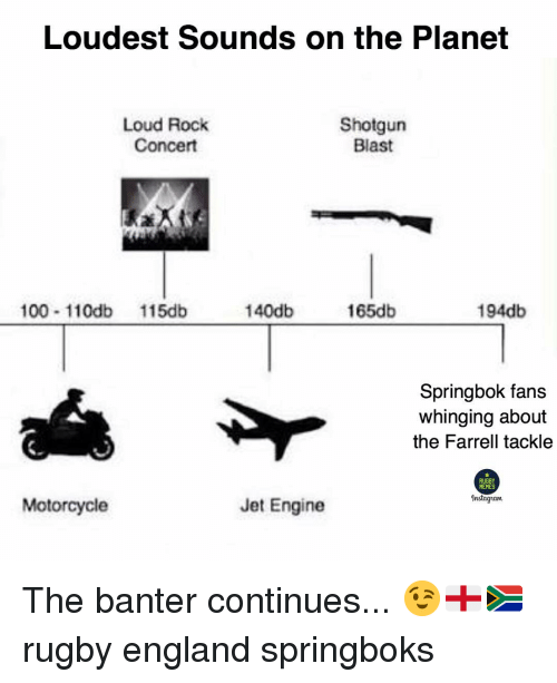 Anaconda, England, and Memes: Loudest Sounds on the Planet  Loud Rock  Concert  Shotgun  Blast  100 110db 115db  140db  165db  194db  Springbok fans  whinging about  the Farrell tackle  RUGBY  MEMES  Instagiam  Motorcycle  Jet Engine The banter continues... 😉🏴🇿🇦 rugby england springboks