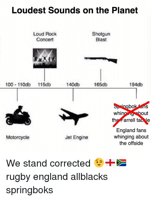 Anaconda, England, and Motorcycle: Loudest Sounds on the Planet  Loud Rock  Concert  Shotgun  Blast  100 110db 115db  140db  165db  194db  Springbok ans  whin  out  the Farrell tac le  England fans  whinging about  the offside  Motorcycle  Jet Engine We stand corrected 😉🏴🇿🇦 rugby england allblacks springboks