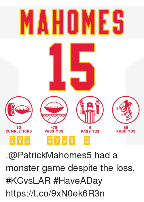 Memes, Monster, and Game: MAHOMES  15  478  PASS YDS  6  PASS TDS  28  RUSH YDS  COMPLETIONS  WK WKWK  WK .@PatrickMahomes5 had a monster game despite the loss. #KCvsLAR #HaveADay https://t.co/9xN0ek6R3n